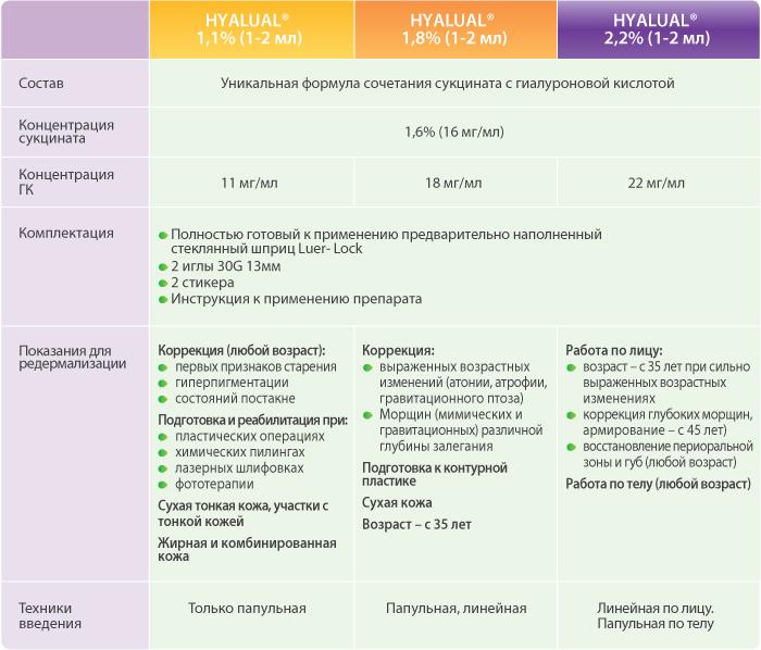 Сравнительная таблица препаратов Гиалуаль для биоревитализации